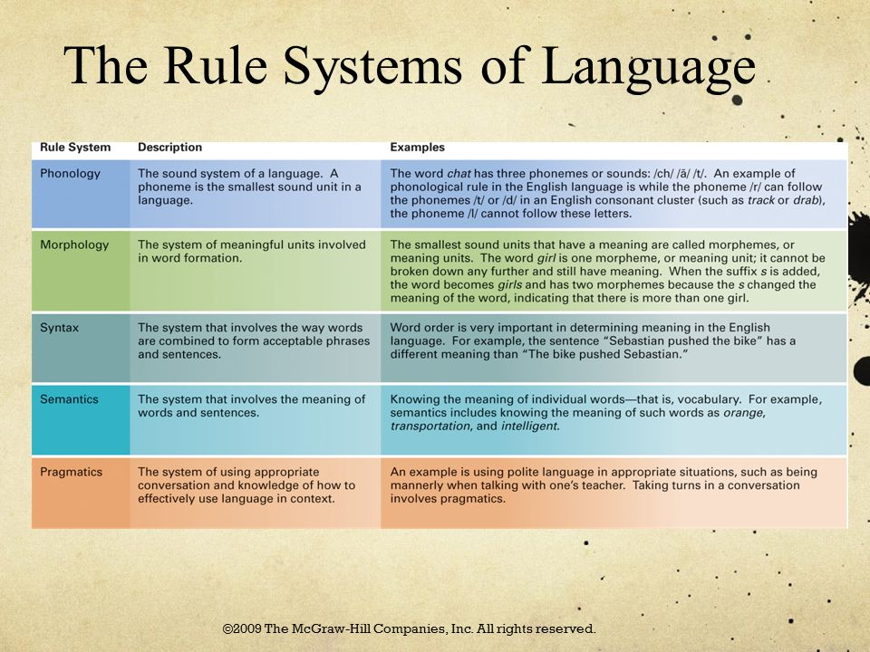 The Rule Systems of Language ©2009 The McGraw-Hill Companies, Inc. All rights reserved.