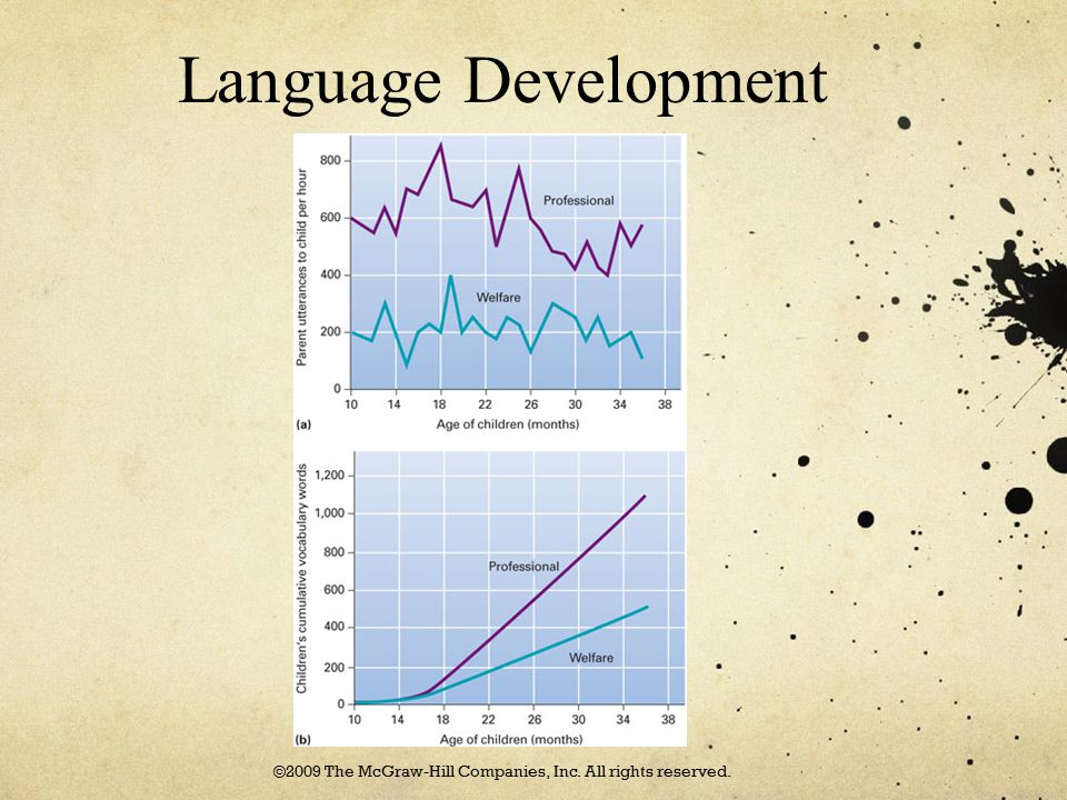 Language Development ©2009 The McGraw-Hill Companies, Inc. All rights reserved.