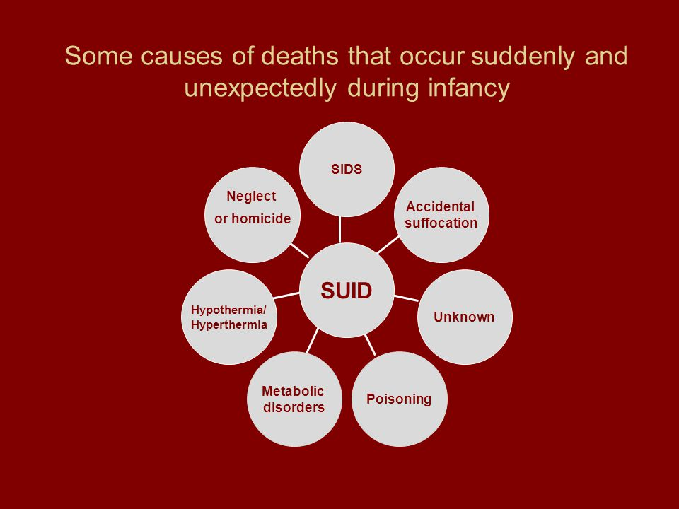 Some causes of deaths that occur suddenly and unexpectedly during infancy Neglect or homicide Hypothermia/ Hyperthermia Metabolic disorders Poisoning Unknown Accidental suffocation SIDS SUID