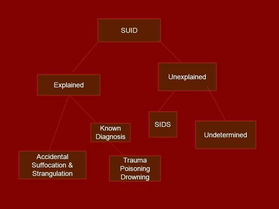 Unexplained SIDS Undetermined Explained Accidental Suffocation & Strangulation Known Diagnosis Trauma Poisoning Drowning