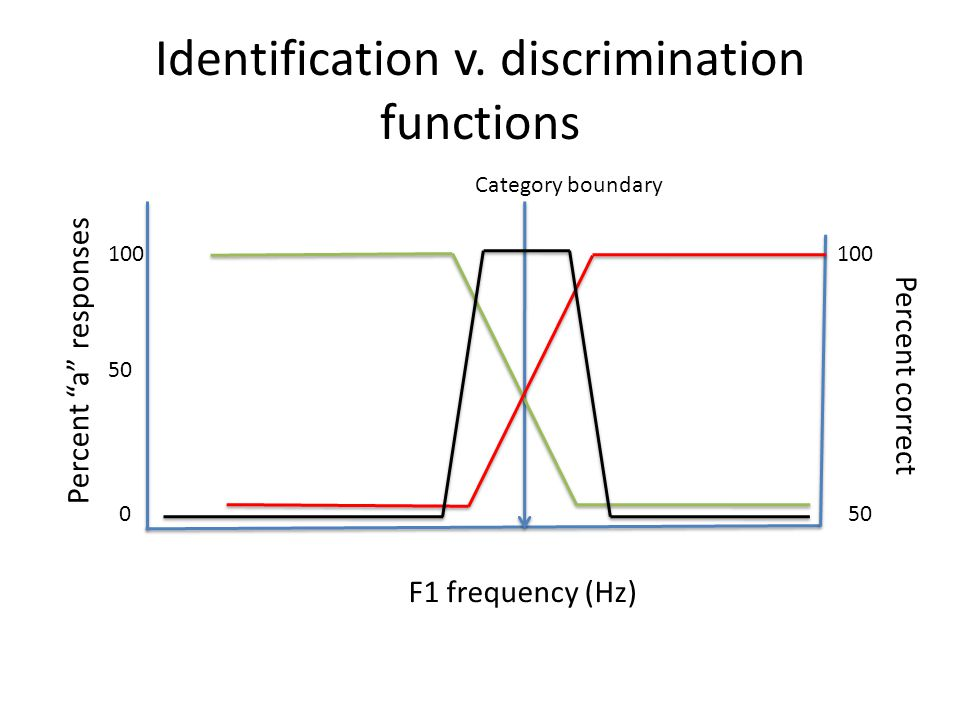 """Identification v. discrimination functions F1 frequency (Hz) Percent """"a"""" responses 100 50 0 Percent correct 100 50 Category boundary"""