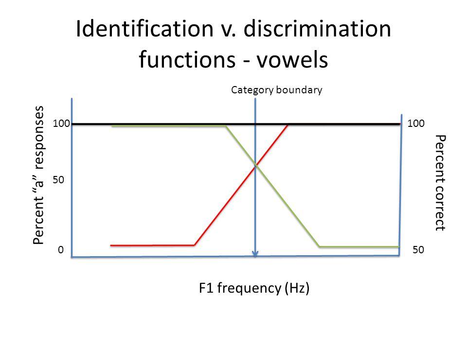 Identification v.