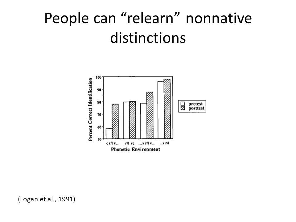 People can relearn nonnative distinctions (Logan et al., 1991)