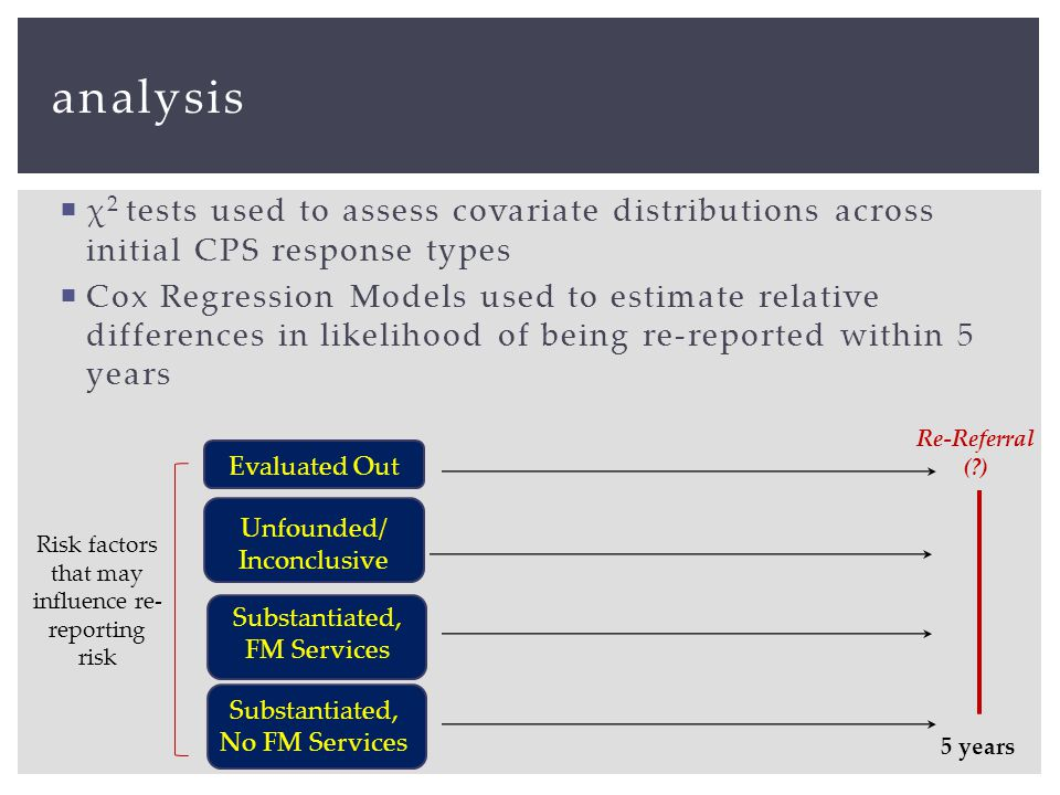 analysis Evaluated Out Unfounded/ Inconclusive Risk factors that may influence re- reporting risk 5 years Re-Referral ( )  χ 2 tests used to assess covariate distributions across initial CPS response types  Cox Regression Models used to estimate relative differences in likelihood of being re-reported within 5 years Substantiated, FM Services Substantiated, No FM Services