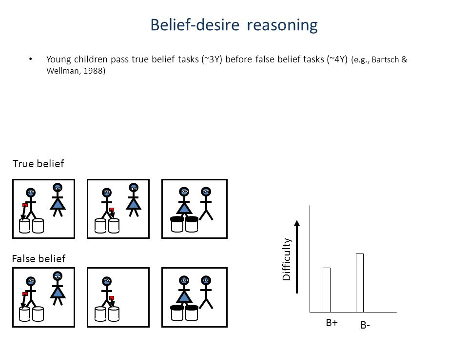 Belief-desire reasoning Young children pass true belief tasks (~3Y) before false belief tasks (~4Y) (e.g., Bartsch & Wellman, 1988) Difficulty B+ B- True belief False belief
