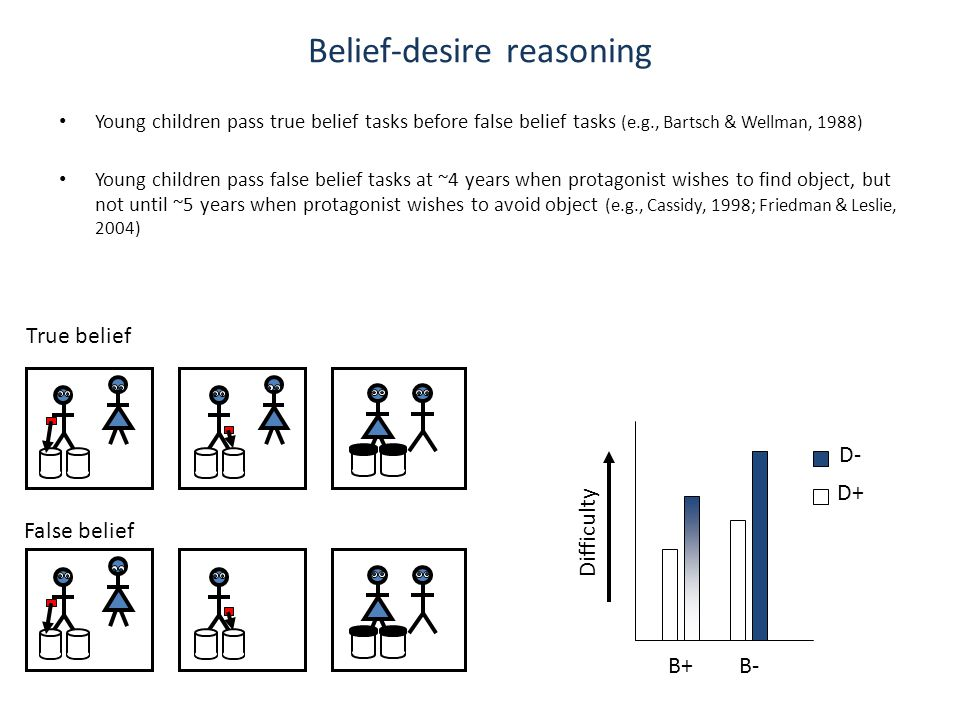 Belief-desire reasoning Young children pass true belief tasks before false belief tasks (e.g., Bartsch & Wellman, 1988) Young children pass false belief tasks at ~4 years when protagonist wishes to find object, but not until ~5 years when protagonist wishes to avoid object (e.g., Cassidy, 1998; Friedman & Leslie, 2004) True belief False belief Difficulty B+B- D- D+