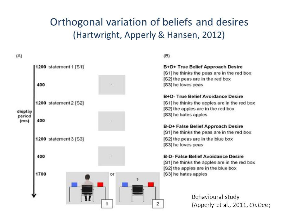 Orthogonal variation of beliefs and desires (Hartwright, Apperly & Hansen, 2012) Behavioural study (Apperly et al., 2011, Ch.Dev.;