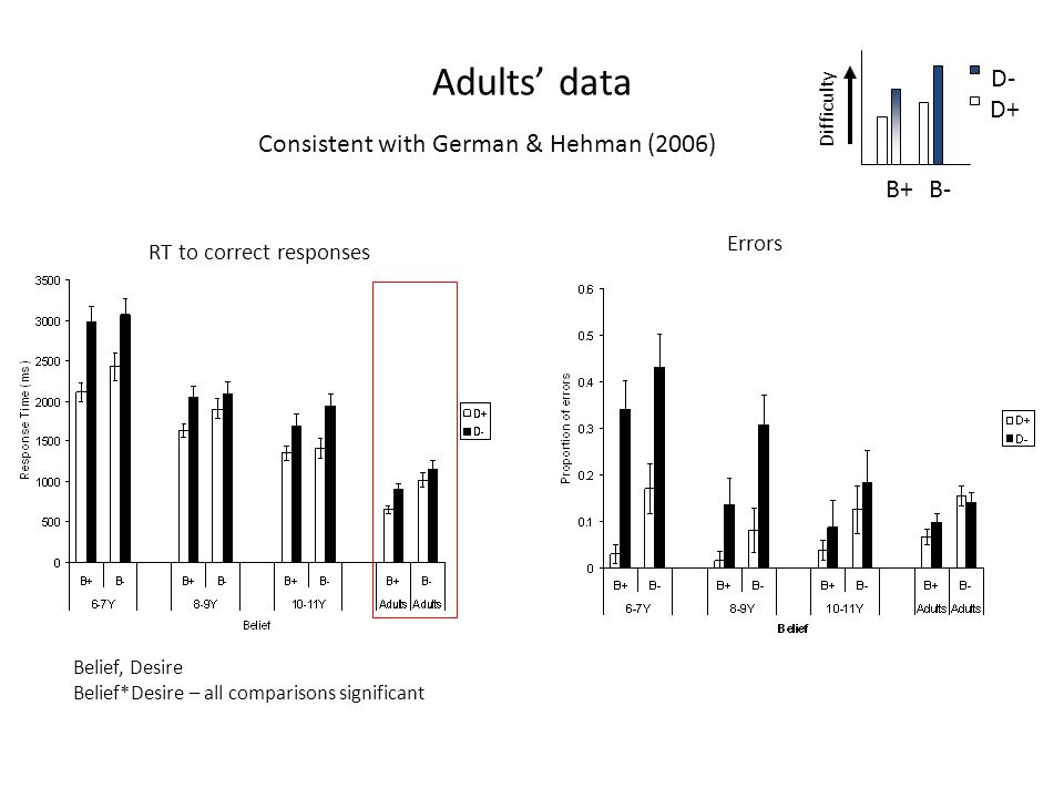 Adults' data RT to correct responses Errors Difficulty B+B- D- D+ Belief, Desire Belief*Desire – all comparisons significant Consistent with German & Hehman (2006)