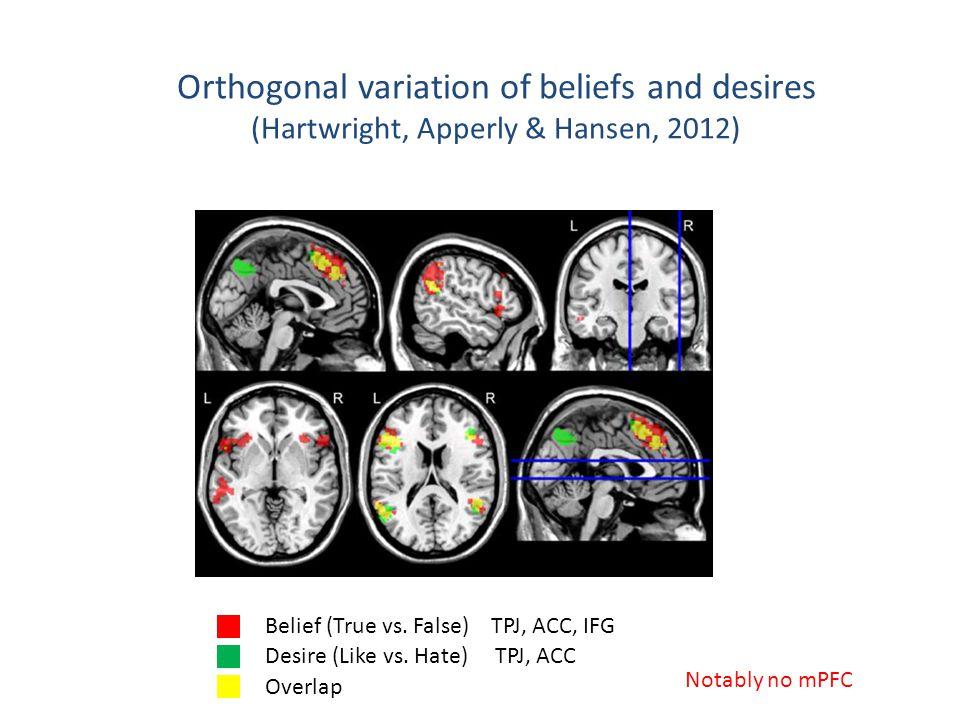 Belief (True vs. False) TPJ, ACC, IFG Desire (Like vs.