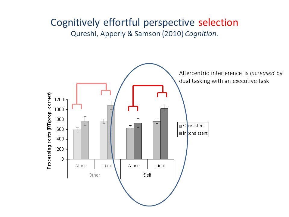 Cognitively effortful perspective selection Qureshi, Apperly & Samson (2010) Cognition.
