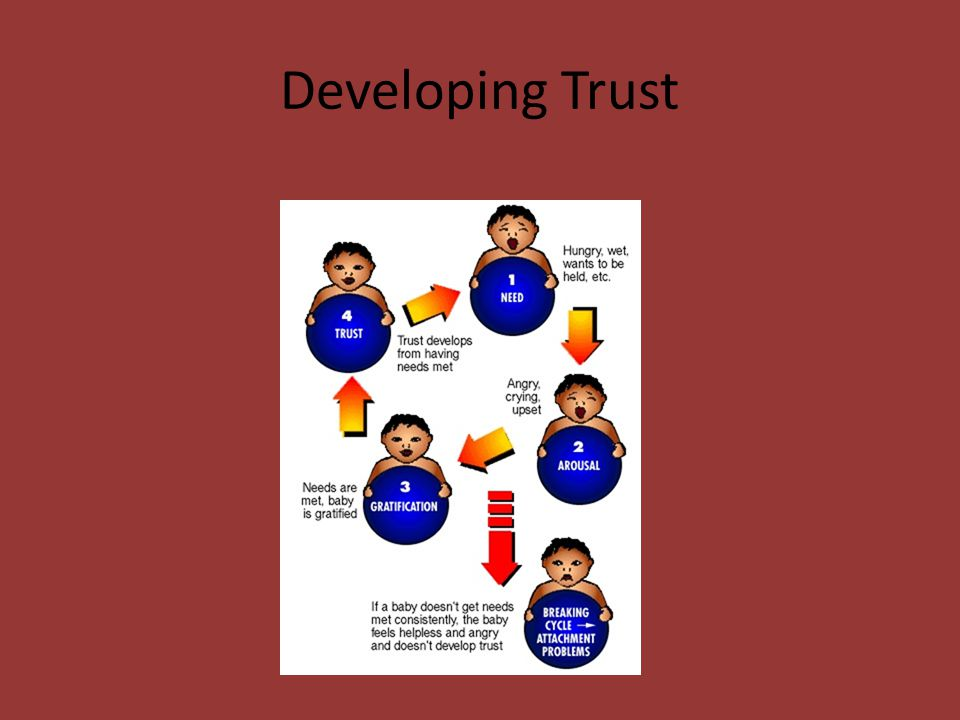 Secure Attachments If we have secure attachment relationships in infancy, we will: Feel safe/secure Be able to trust (Erik Erikson theory) Develop meaningful connections with others Explore our world Deal with stress Balance emotions