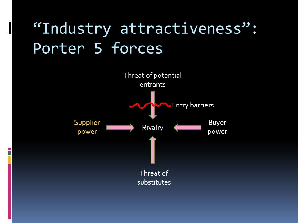 Industry attractiveness : Porter 5 forces Rivalry Supplier power Threat of substitutes Buyer power Threat of potential entrants Entry barriers