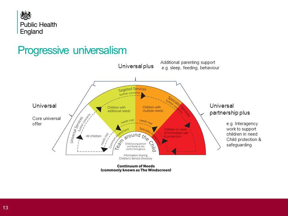 Progressive universalism 13 Universal Core universal offer Universal partnership plus Universal plus e.g.