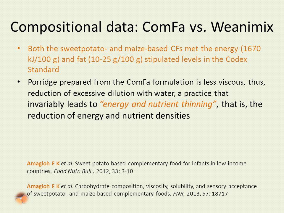 Compositional data: ComFa vs.