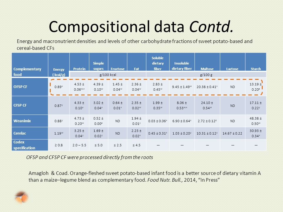 Compositional data Contd.