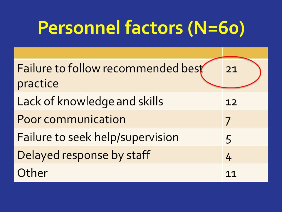Personnel factors (N=60) Failure to follow recommended best practice 21 Lack of knowledge and skills12 Poor communication7 Failure to seek help/supervision5 Delayed response by staff4 Other11