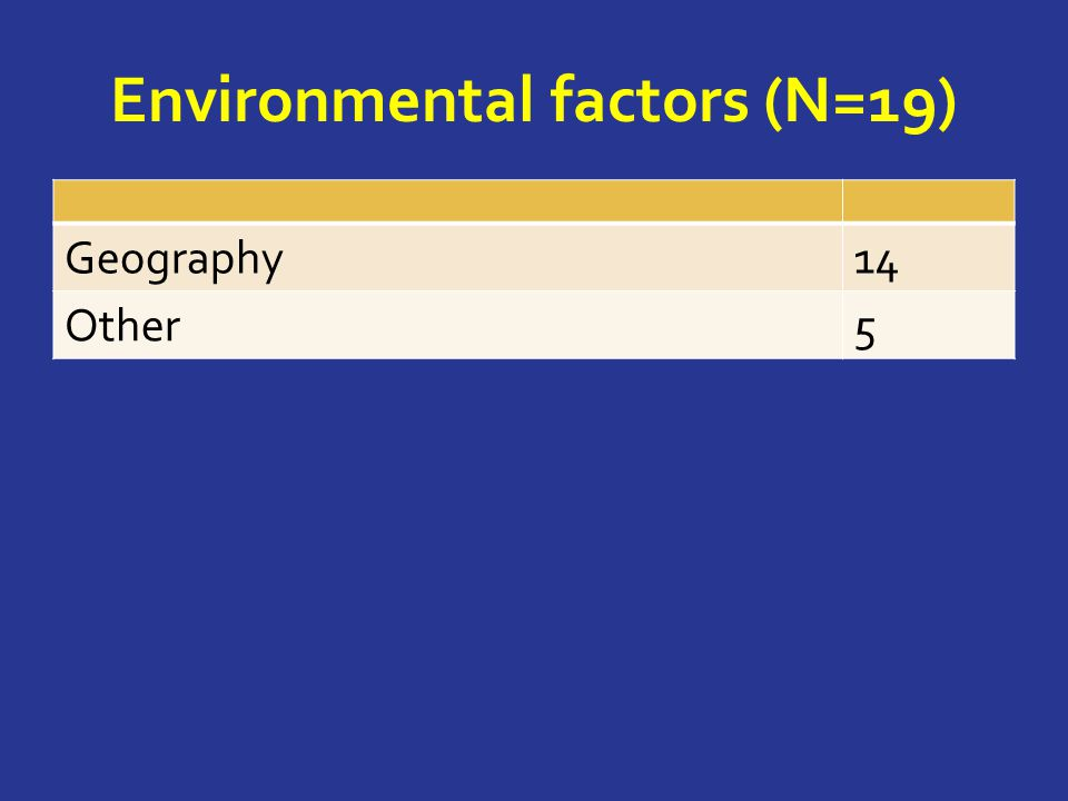 Environmental factors (N=19) Geography14 Other5