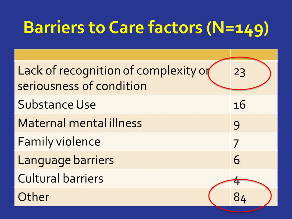 Barriers to Care factors (N=149) Lack of recognition of complexity or seriousness of condition 23 Substance Use16 Maternal mental illness9 Family violence7 Language barriers6 Cultural barriers4 Other84