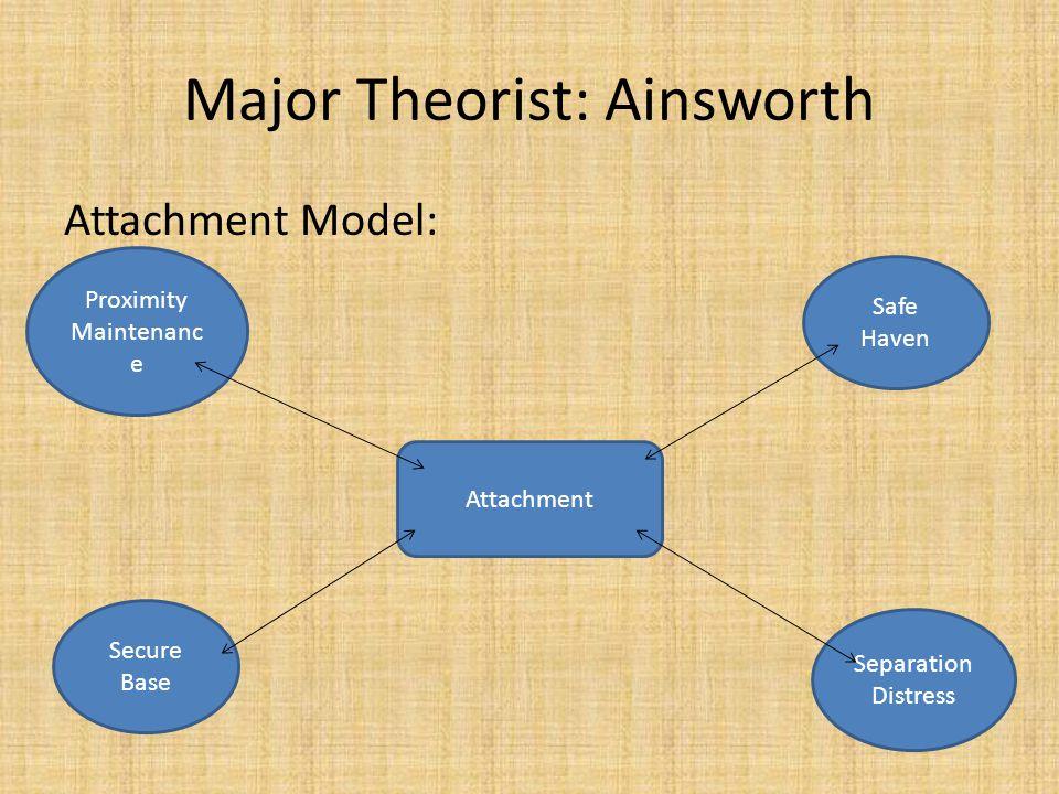 Proximity Maintenanc e Major Theorist: Ainsworth Attachment Model: Attachment Safe Haven Secure Base Separation Distress