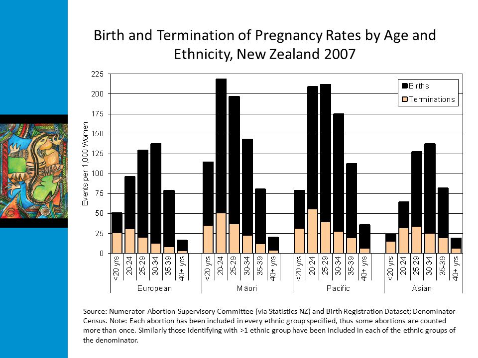 Birth and Termination of Pregnancy Rates by Age and Ethnicity, New Zealand 2007 Source: Numerator-Abortion Supervisory Committee (via Statistics NZ) and Birth Registration Dataset; Denominator- Census.