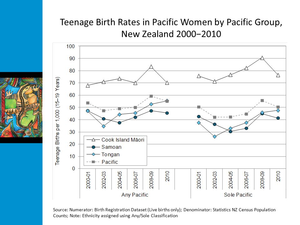 Teenage Birth Rates in Pacific Women by Pacific Group, New Zealand 2000−2010 Source: Numerator: Birth Registration Dataset (Live births only); Denominator: Statistics NZ Census Population Counts; Note: Ethnicity assigned using Any/Sole Classification