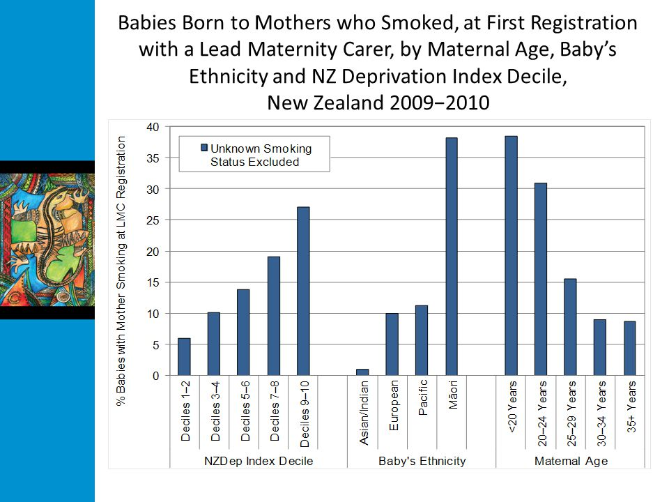 Babies Born to Mothers who Smoked, at First Registration with a Lead Maternity Carer, by Maternal Age, Baby's Ethnicity and NZ Deprivation Index Decile, New Zealand 2009−2010