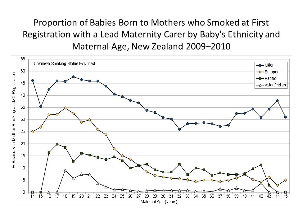 Proportion of Babies Born to Mothers who Smoked at First Registration with a Lead Maternity Carer by Baby s Ethnicity and Maternal Age, New Zealand 2009–2010