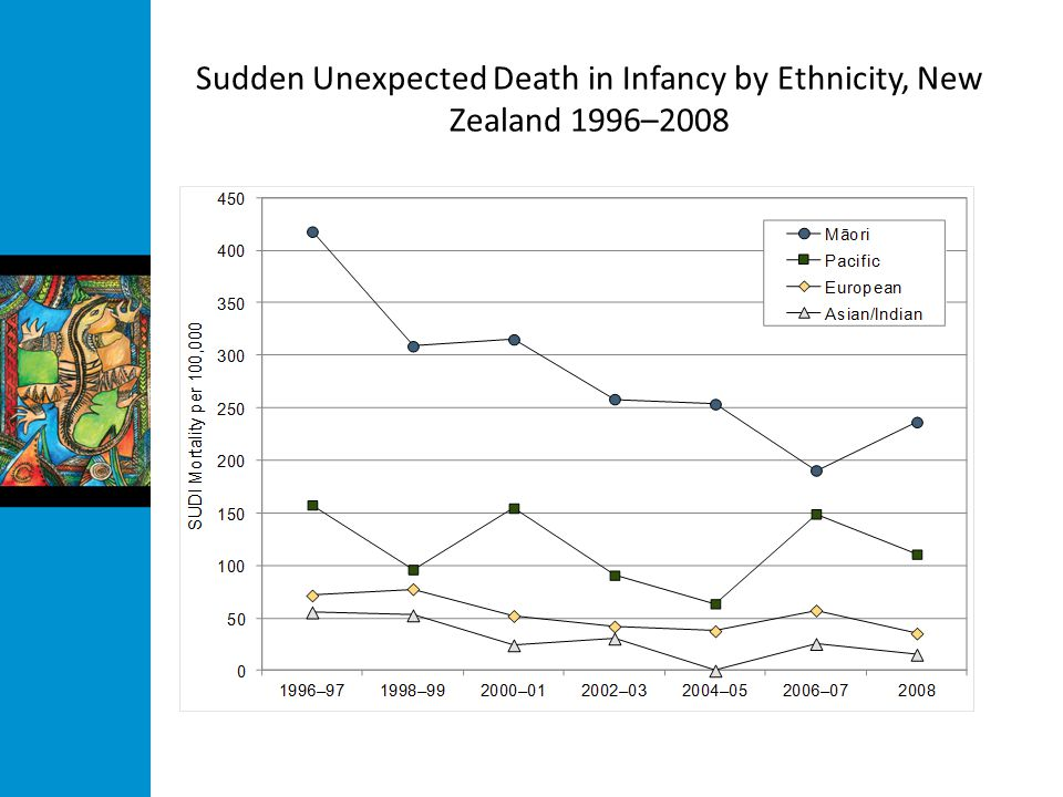 Sudden Unexpected Death in Infancy by Ethnicity, New Zealand 1996–2008