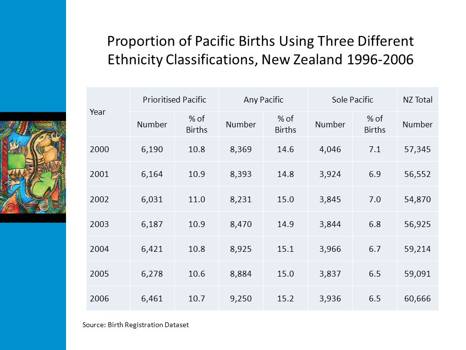 Proportion of Pacific Births Using Three Different Ethnicity Classifications, New Zealand 1996-2006 Year Prioritised PacificAny PacificSole PacificNZ Total Number % of Births Number % of Births Number % of Births Number 20006,19010.88,36914.64,0467.157,345 20016,16410.98,39314.83,9246.956,552 20026,03111.08,23115.03,8457.054,870 20036,18710.98,47014.93,8446.856,925 20046,42110.88,92515.13,9666.759,214 20056,27810.68,88415.03,8376.559,091 20066,46110.79,25015.23,9366.560,666 Source: Birth Registration Dataset
