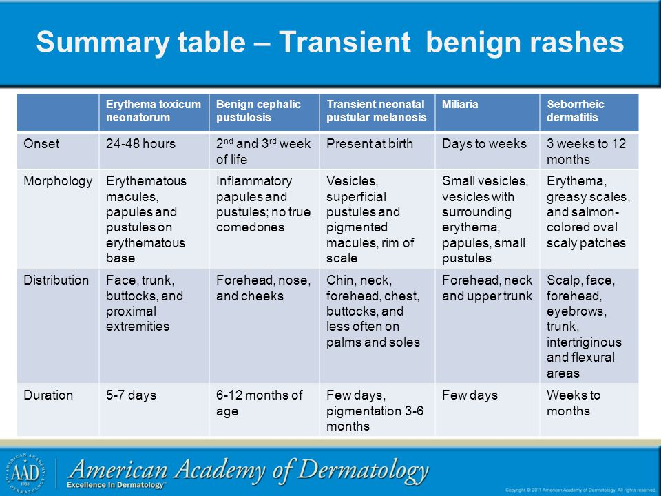 Summary table – Transient benign rashes Erythema toxicum neonatorum Benign cephalic pustulosis Transient neonatal pustular melanosis MiliariaSeborrheic dermatitis Onset24-48 hours2 nd and 3 rd week of life Present at birthDays to weeks3 weeks to 12 months MorphologyErythematous macules, papules and pustules on erythematous base Inflammatory papules and pustules; no true comedones Vesicles, superficial pustules and pigmented macules, rim of scale Small vesicles, vesicles with surrounding erythema, papules, small pustules Erythema, greasy scales, and salmon- colored oval scaly patches DistributionFace, trunk, buttocks, and proximal extremities Forehead, nose, and cheeks Chin, neck, forehead, chest, buttocks, and less often on palms and soles Forehead, neck and upper trunk Scalp, face, forehead, eyebrows, trunk, intertriginous and flexural areas Duration5-7 days6-12 months of age Few days, pigmentation 3-6 months Few daysWeeks to months