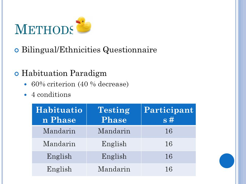 M ETHODS Bilingual/Ethnicities Questionnaire Habituation Paradigm 60% criterion (40 % decrease) 4 conditions Habituatio n Phase Testing Phase Participant s # Mandarin 16 MandarinEnglish16 English 16 EnglishMandarin16