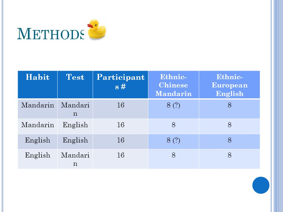 M ETHODS HabitTestParticipant s # Ethnic- Chinese Mandarin Ethnic- European English Mandarin 168 ( )8 MandarinEnglish1688 English 168 ( )8 EnglishMandari n 1688