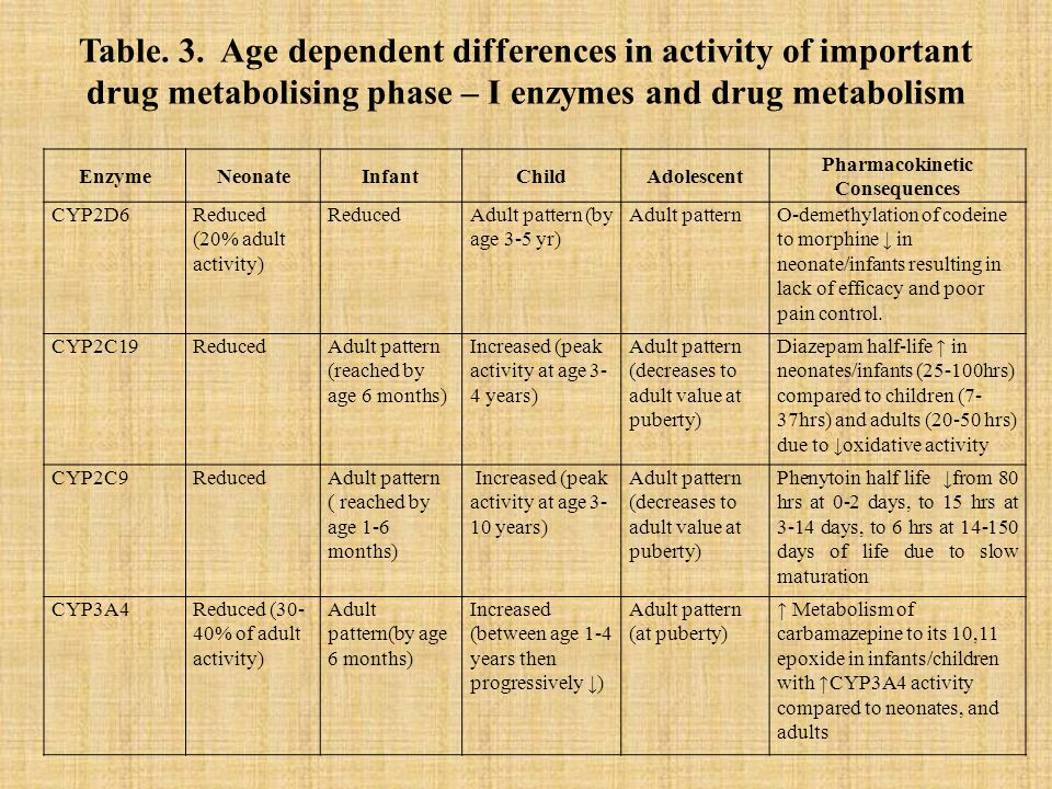 Table. 3. Age dependent differences in activity of important drug metabolising phase – I enzymes and drug metabolism EnzymeNeonateInfantChildAdolescen