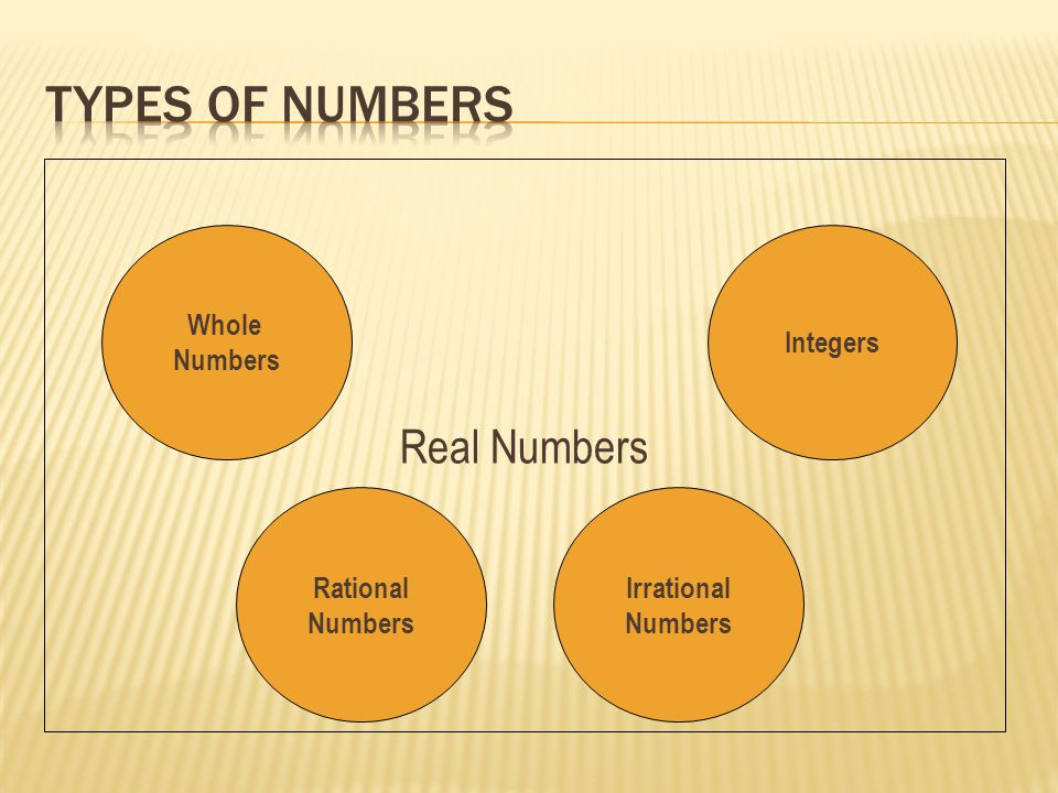 Real Numbers Whole Numbers Integers Irrational Numbers Rational Numbers