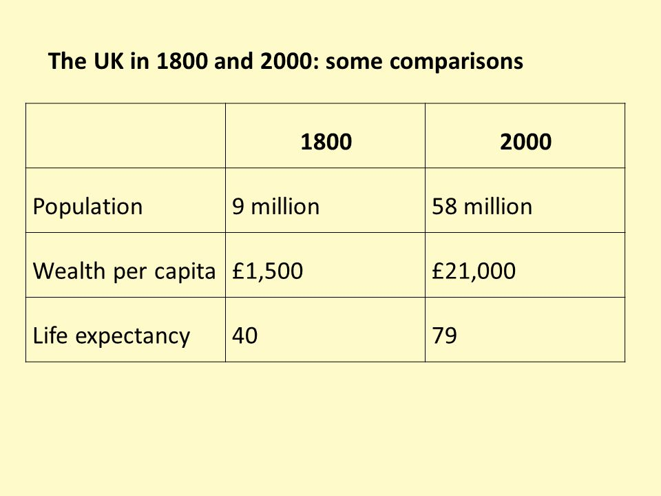 18002000 Population9 million58 million Wealth per capita£1,500£21,000 Life expectancy4079 The UK in 1800 and 2000: some comparisons