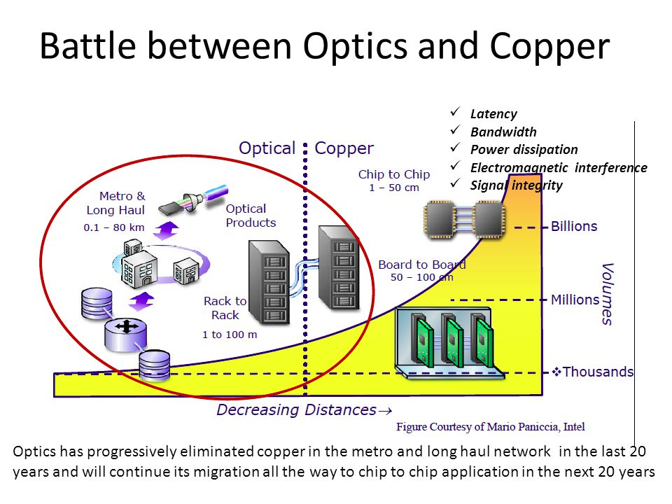 Battle between Optics and Copper Optics has progressively eliminated copper in the metro and long haul network in the last 20 years and will continue its migration all the way to chip to chip application in the next 20 years Latency Bandwidth Power dissipation Electromagnetic interference Signal integrity
