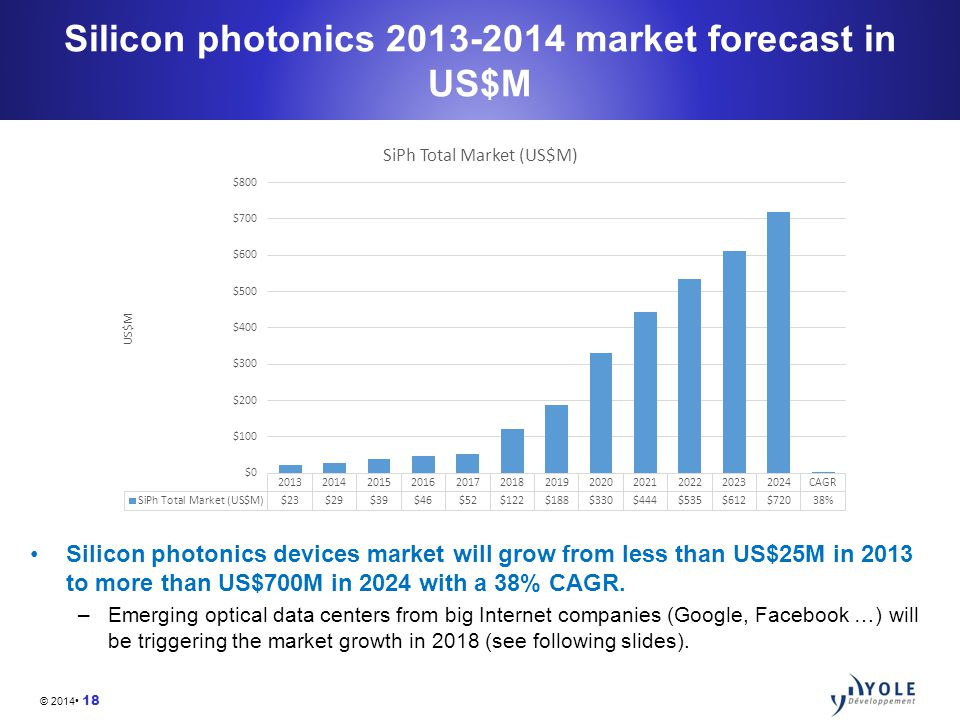 © 2014 18 Silicon photonics 2013-2014 market forecast in US$M Silicon photonics devices market will grow from less than US$25M in 2013 to more than US$700M in 2024 with a 38% CAGR.