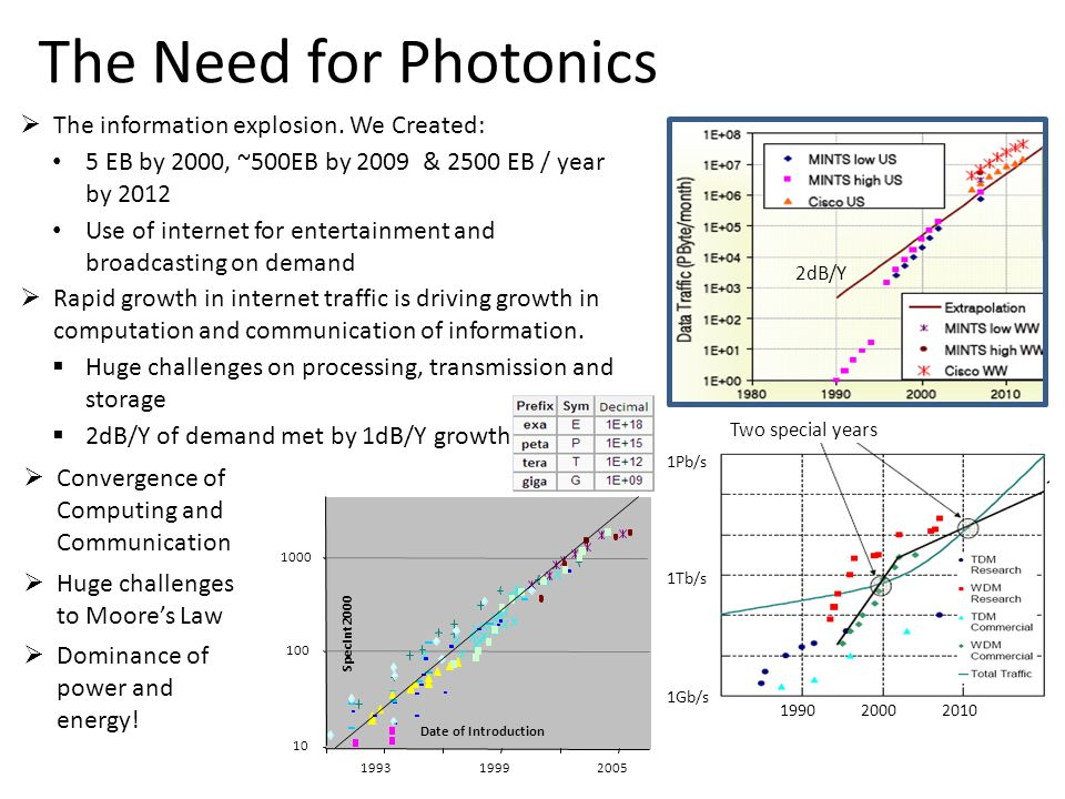 The Need for Photonics : Root Cause  The information explosion.