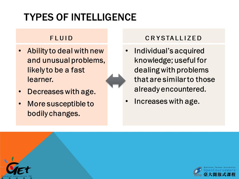 TYPES OF INTELLIGENCE FLUID Ability to deal with new and unusual problems, likely to be a fast learner.