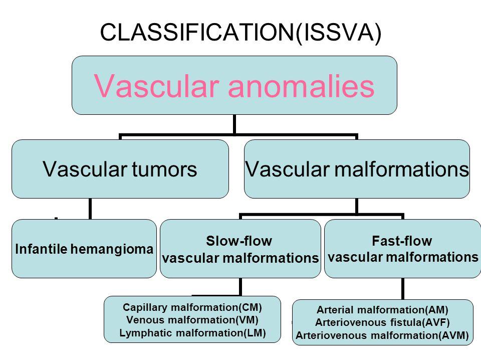 CLASSIFICATION(ISSVA) Vascular anomalies Vascular tumors Infantile hemangioma Vascular malformations Slow-flow vascular malformations Capillary malformation(CM) Venous malformation(VM) Lymphatic malformation(LM) Fast-flow vascular malformations Arterial malformation(AM) Arteriovenous fistula(AVF) Arteriovenous malformation(AVM)