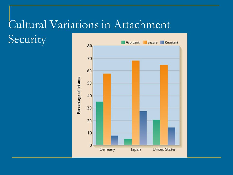 Cultural Variations in Attachment Security