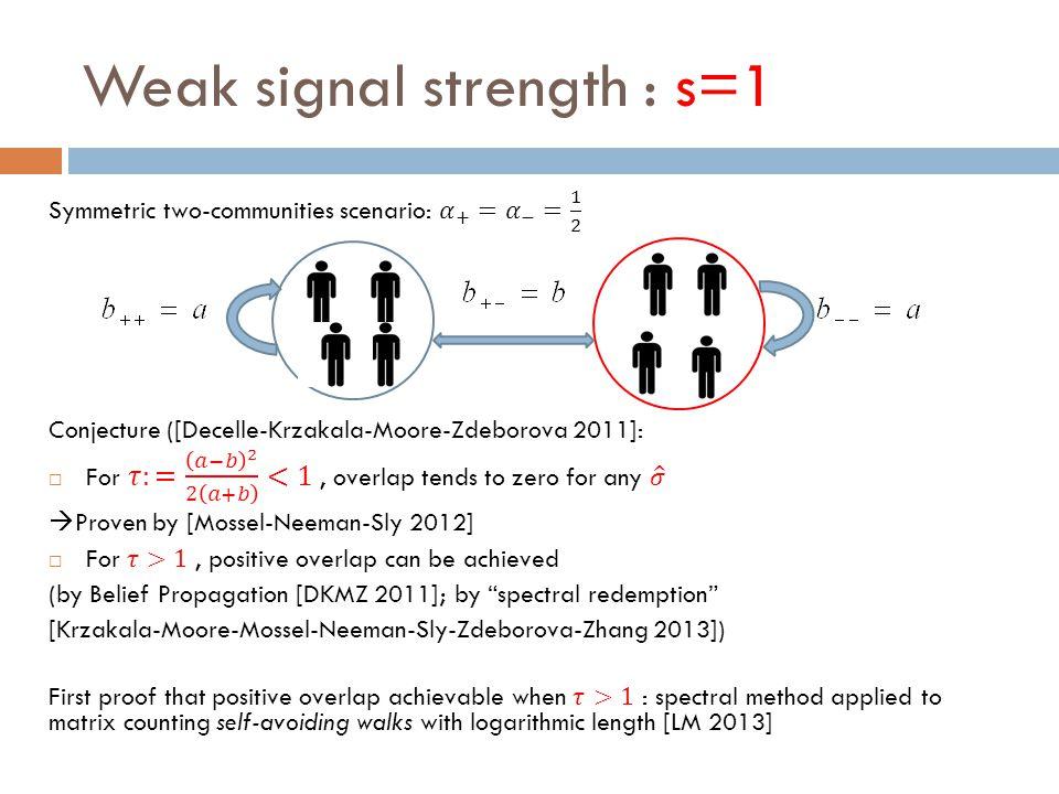 Weak signal strength : s=1
