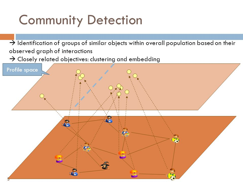 Community Detection 3 Profile space  Identification of groups of similar objects within overall population based on their observed graph of interactions  Closely related objectives: clustering and embedding