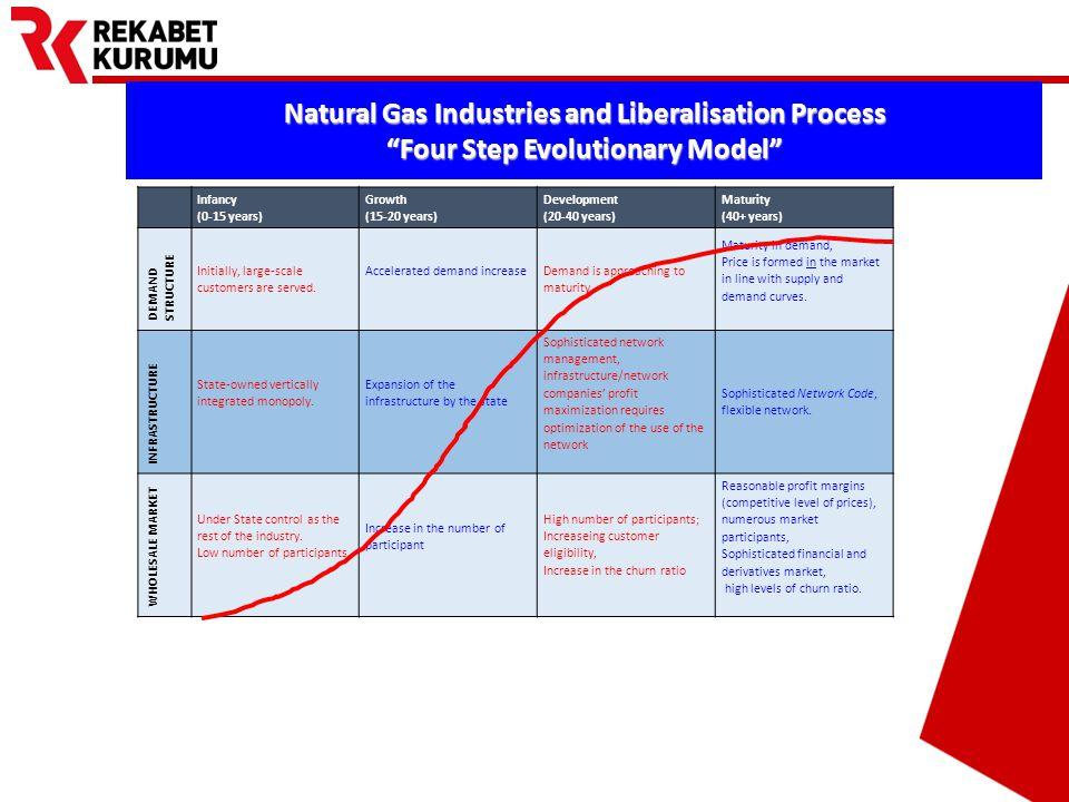 Prepared by Barış EKDİ Evolution of Turkish Natural Gas Market Infancy stage : 1987 - 2001 Growth stage starts: 2001 - INFANCYGROWTH