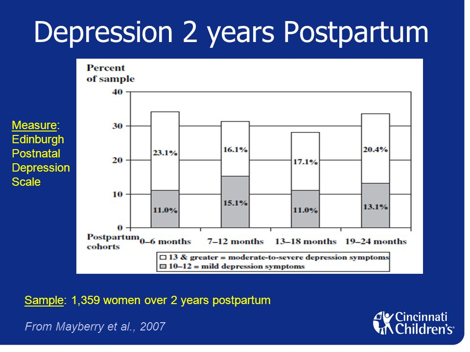 Depression 2 years Postpartum Sample: 1,359 women over 2 years postpartum Measure: Edinburgh Postnatal Depression Scale From Mayberry et al., 2007