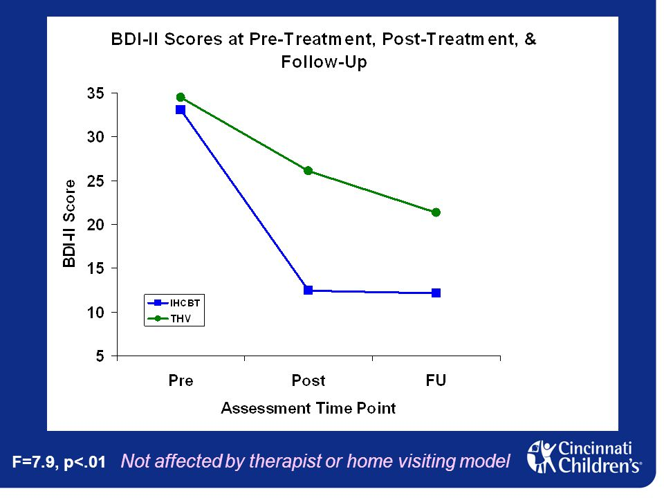 F=7.9, p<.01 Not affected by therapist or home visiting model