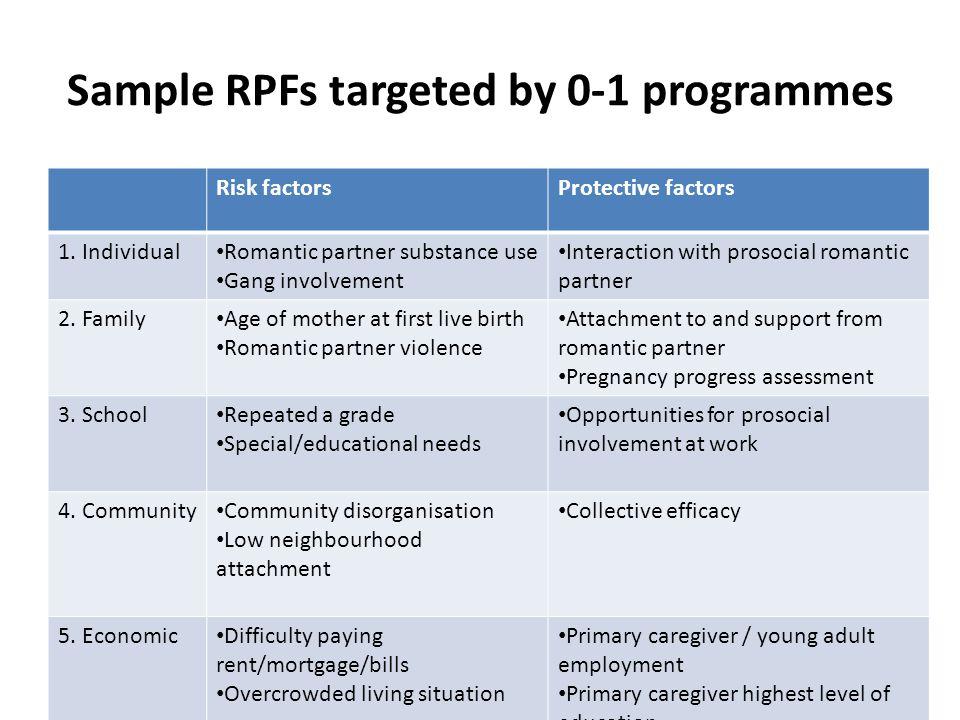 Sample RPFs targeted by 0-1 programmes Risk factorsProtective factors 1.