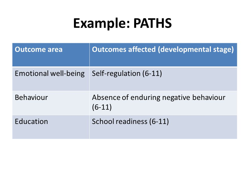 Example: PATHS Outcome areaOutcomes affected (developmental stage) Emotional well-beingSelf-regulation (6-11) BehaviourAbsence of enduring negative behaviour (6-11) EducationSchool readiness (6-11)