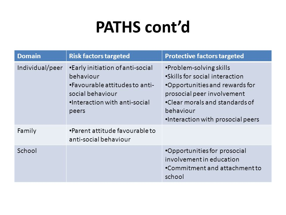 PATHS cont'd DomainRisk factors targetedProtective factors targeted Individual/peer Early initiation of anti-social behaviour Favourable attitudes to anti- social behaviour Interaction with anti-social peers Problem-solving skills Skills for social interaction Opportunities and rewards for prosocial peer involvement Clear morals and standards of behaviour Interaction with prosocial peers Family Parent attitude favourable to anti-social behaviour School Opportunities for prosocial involvement in education Commitment and attachment to school