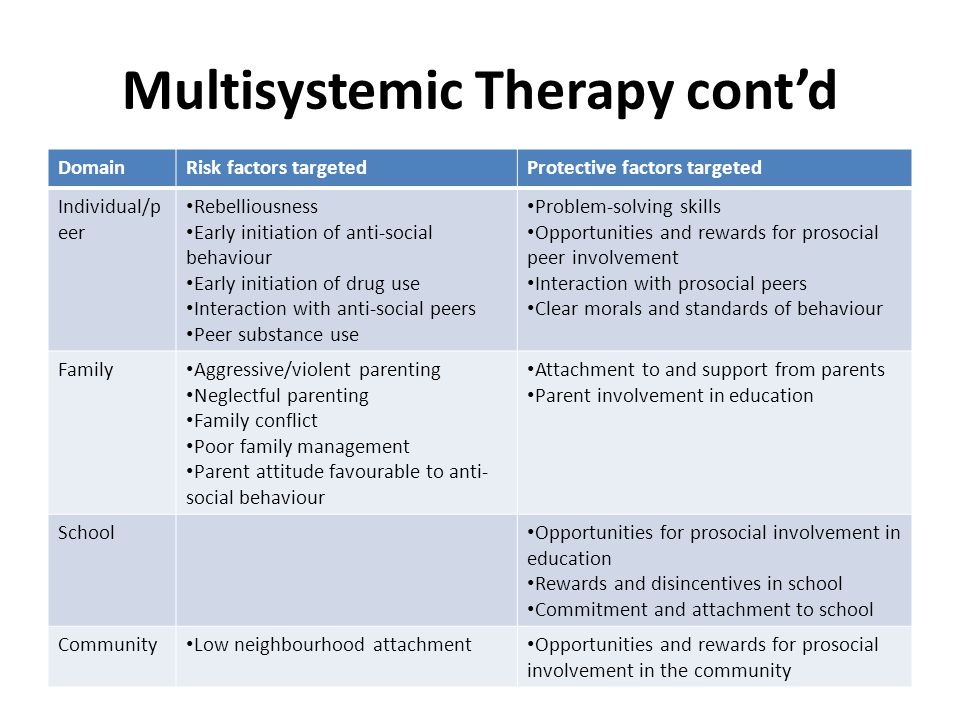 Multisystemic Therapy cont'd DomainRisk factors targetedProtective factors targeted Individual/p eer Rebelliousness Early initiation of anti-social behaviour Early initiation of drug use Interaction with anti-social peers Peer substance use Problem-solving skills Opportunities and rewards for prosocial peer involvement Interaction with prosocial peers Clear morals and standards of behaviour Family Aggressive/violent parenting Neglectful parenting Family conflict Poor family management Parent attitude favourable to anti- social behaviour Attachment to and support from parents Parent involvement in education School Opportunities for prosocial involvement in education Rewards and disincentives in school Commitment and attachment to school Community Low neighbourhood attachment Opportunities and rewards for prosocial involvement in the community